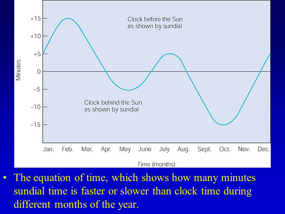 The equation of time, which shows how many minutes sundial time is faster or slower than clock time during different months of the year.