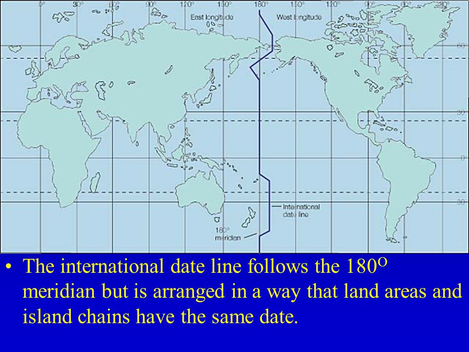 The international date line follows the 180O meridian but is arranged in a way that land areas and island chains have the same date.