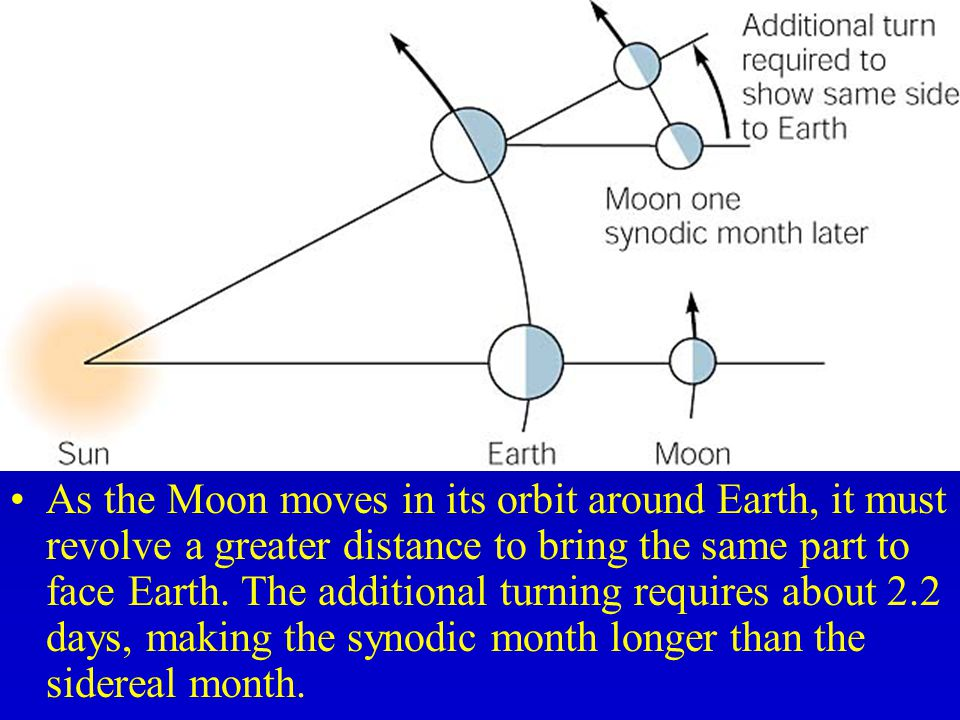 As the Moon moves in its orbit around Earth, it must revolve a greater distance to bring the same part to face Earth.