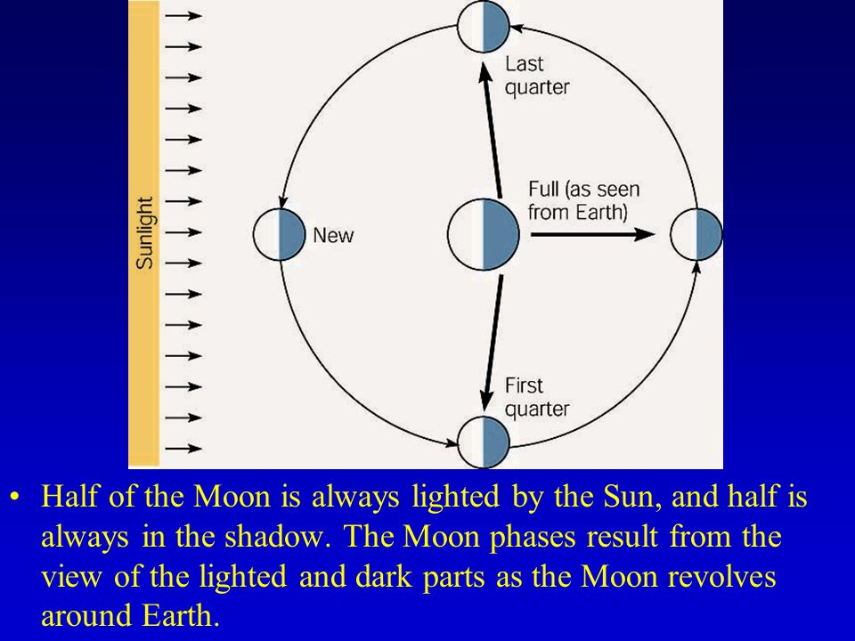 Half of the Moon is always lighted by the Sun, and half is always in the shadow.