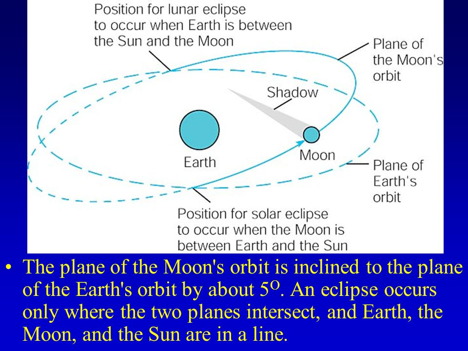 The plane of the Moon s orbit is inclined to the plane of the Earth s orbit by about 5O.