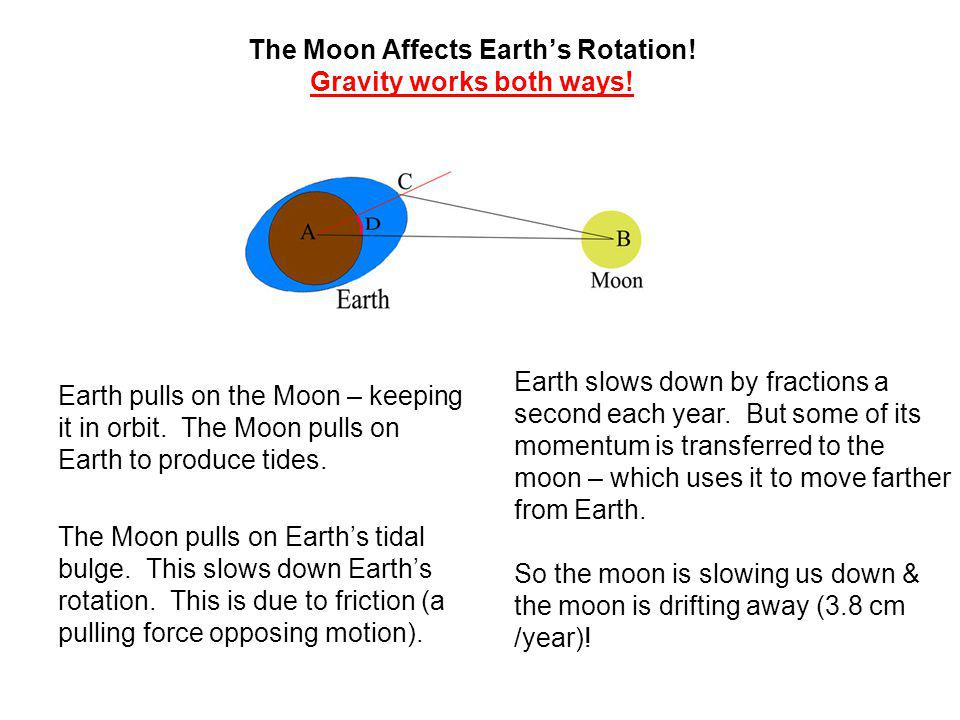 The Moon Affects Earth's Rotation! Gravity works both ways!