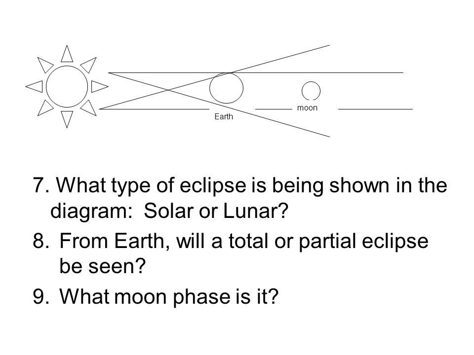 7. What type of eclipse is being shown in the diagram: Solar or Lunar