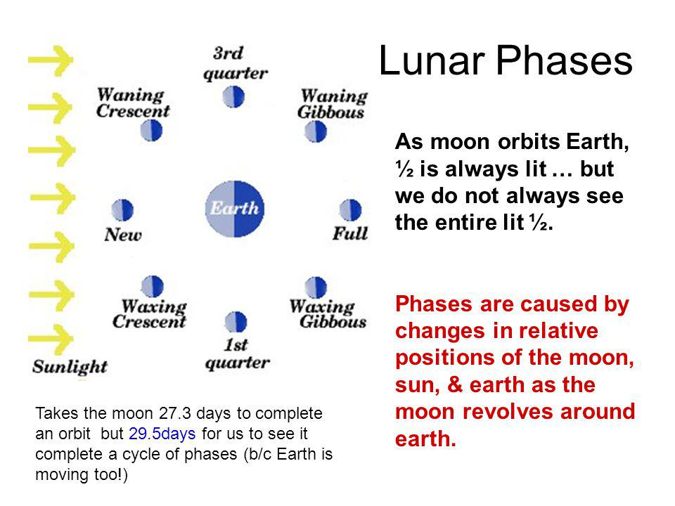 Lunar Phases As moon orbits Earth, ½ is always lit … but we do not always see the entire lit ½.