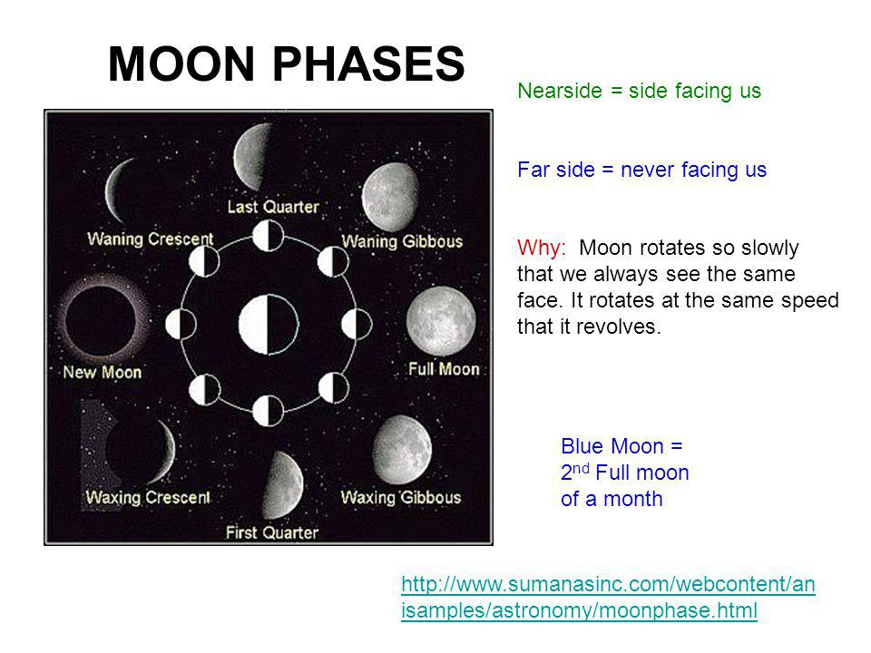 Moon Phases Nearside = side facing us Far side = never facing us