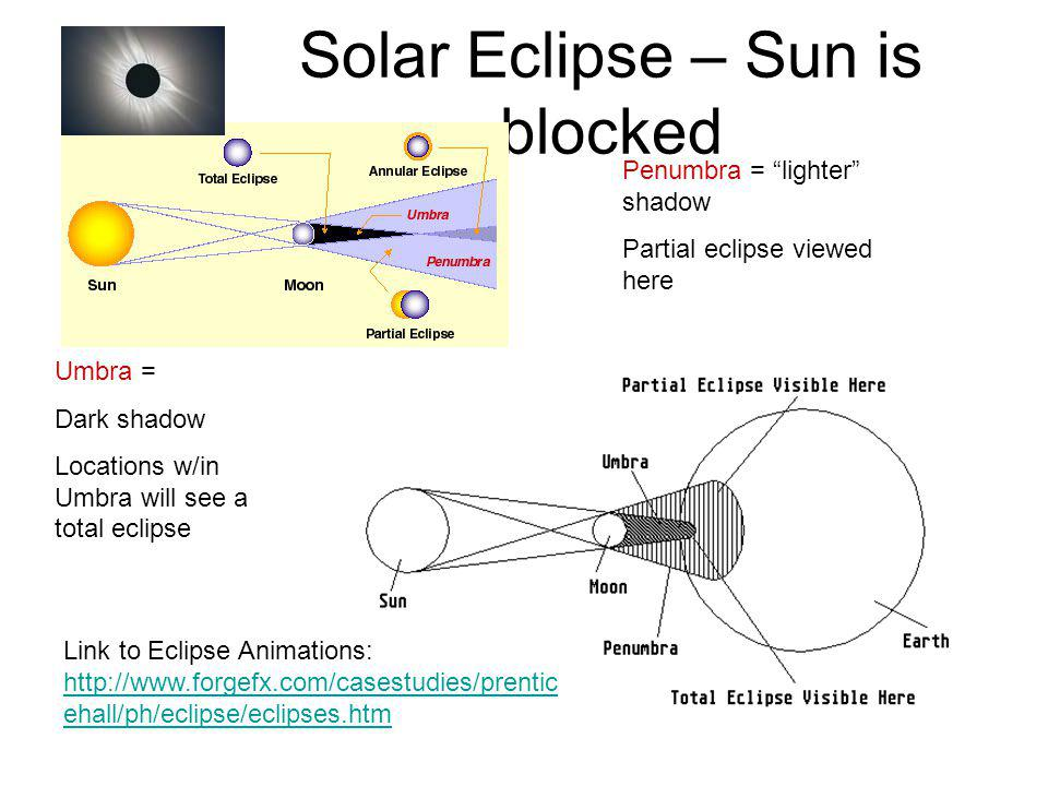 Solar Eclipse – Sun is blocked