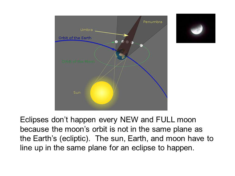 Eclipses don't happen every NEW and FULL moon because the moon's orbit is not in the same plane as the Earth's (ecliptic).
