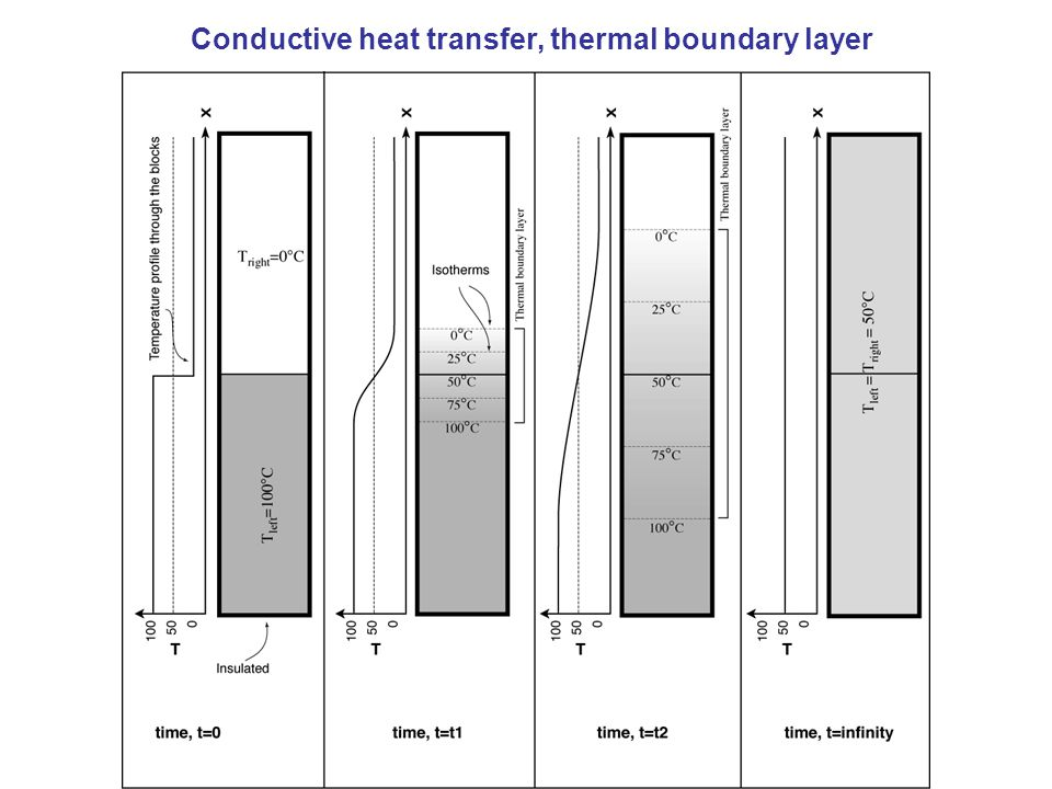 Conductive heat transfer, thermal boundary layer