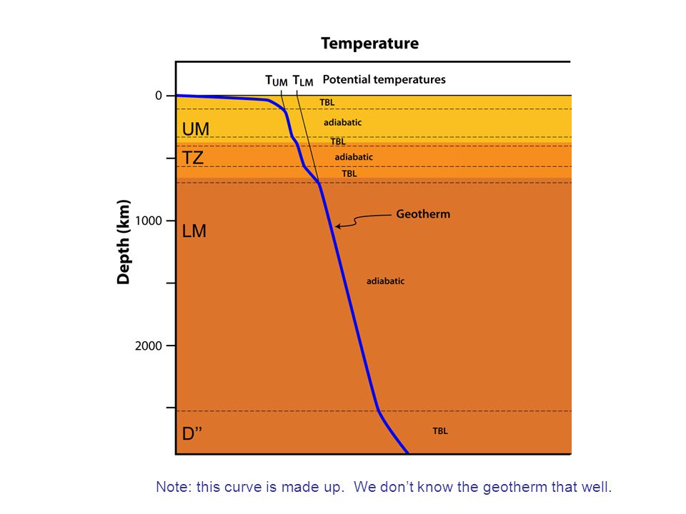 Note: this curve is made up. We don't know the geotherm that well.