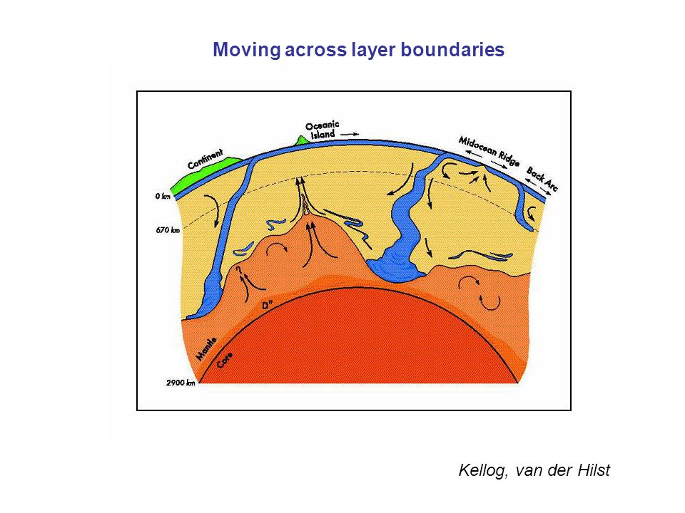 Moving across layer boundaries
