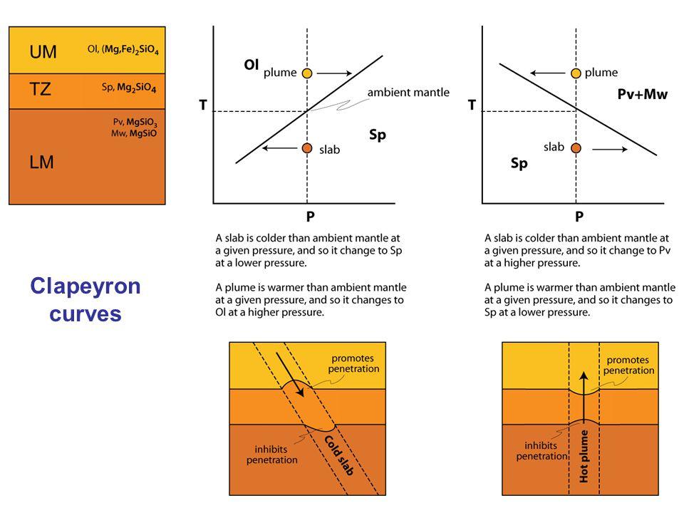 Clapeyron curves