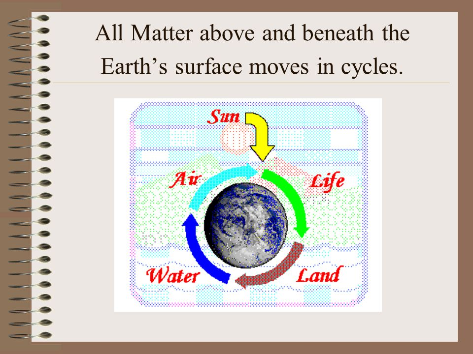 All Matter above and beneath the Earth's surface moves in cycles.