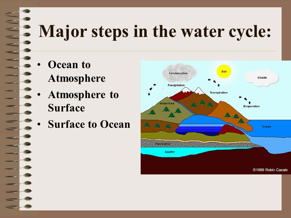 Major steps in the water cycle: