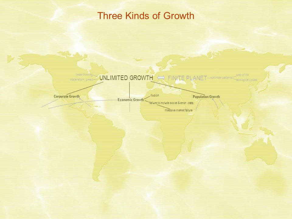 Three Kinds of Growth UNLIMITED GROWTH FINITE PLANET Corporate Growth