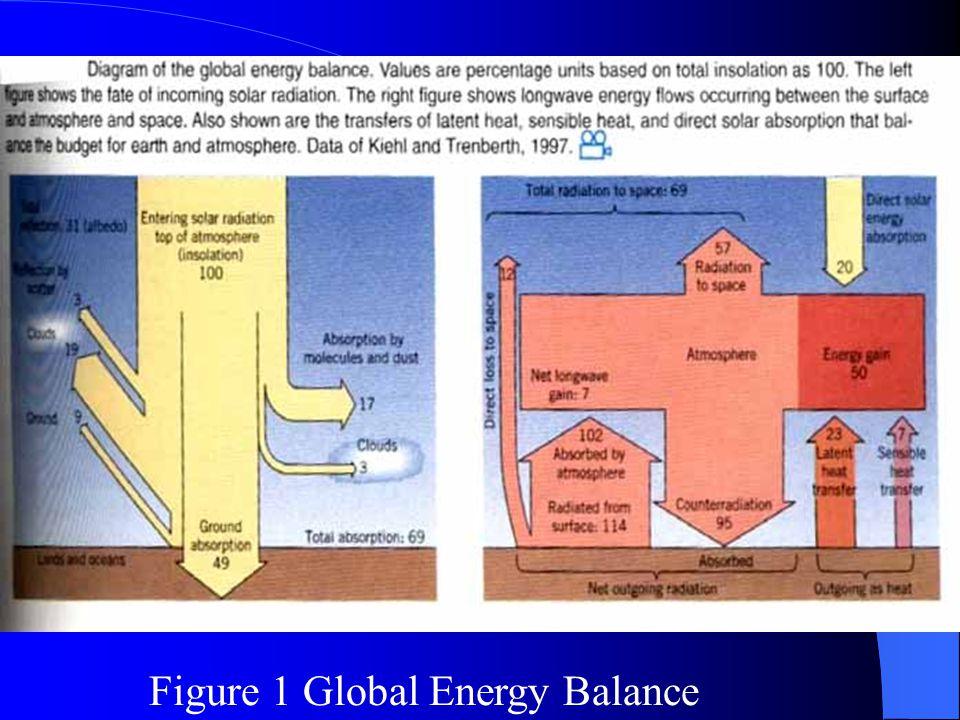 Figure 1 Global Energy Balance
