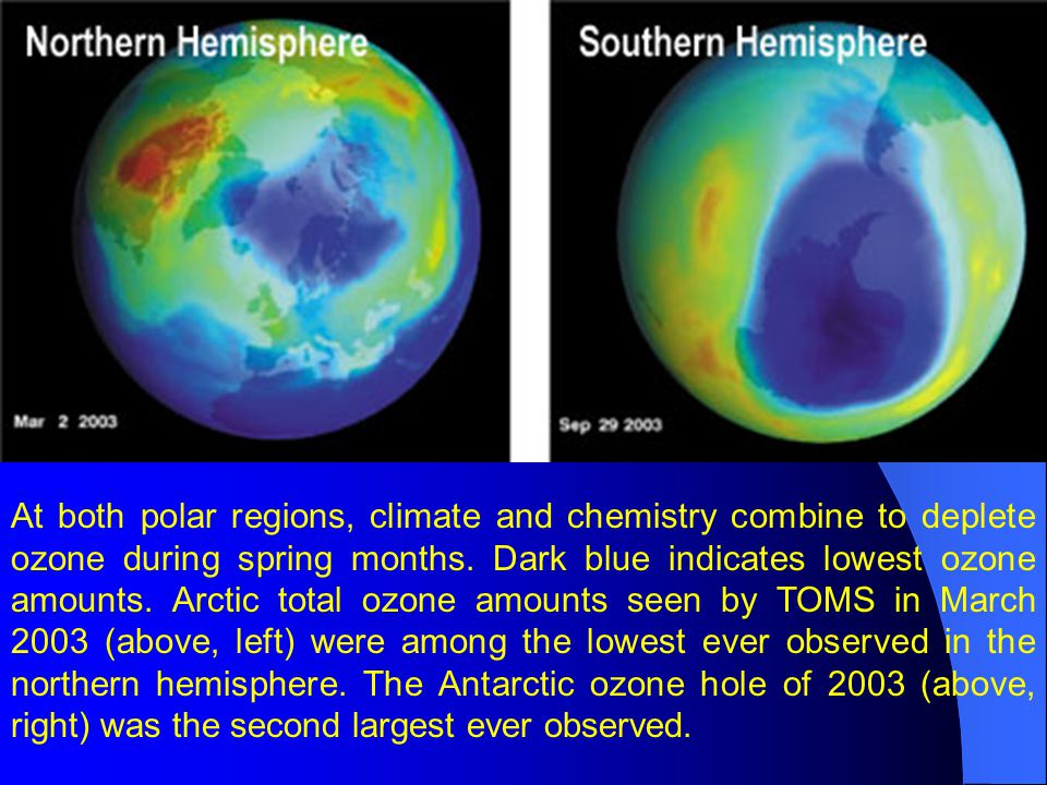 At both polar regions, climate and chemistry combine to deplete ozone during spring months.