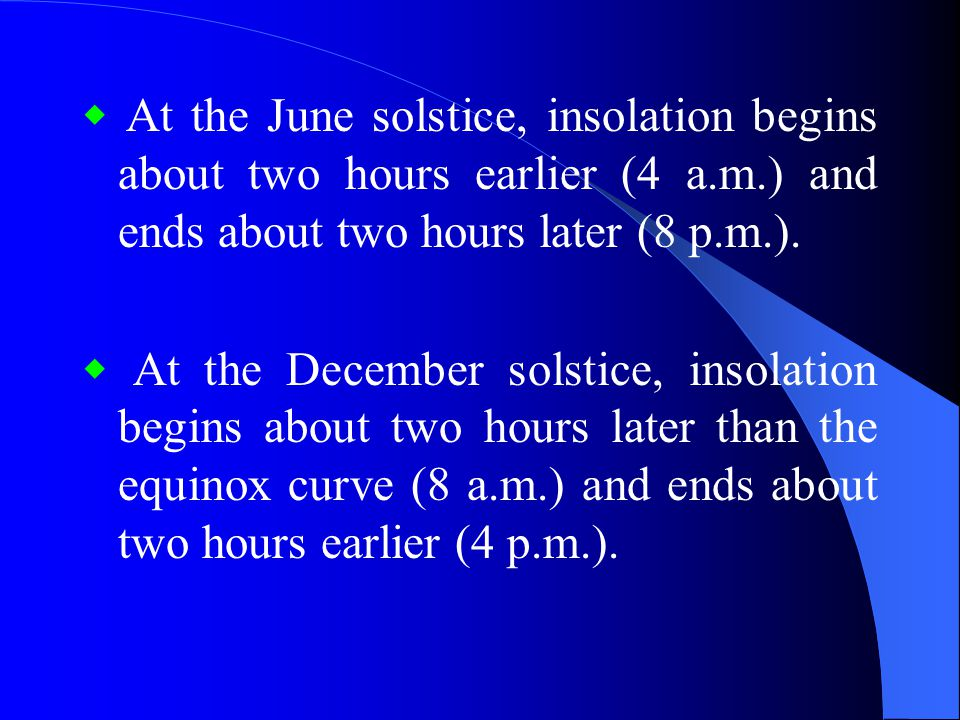 ◆ At the June solstice, insolation begins about two hours earlier (4 a