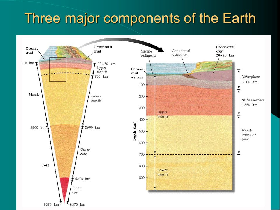 Three major components of the Earth
