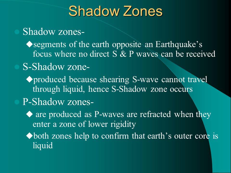 Shadow Zones Shadow zones- S-Shadow zone- P-Shadow zones-