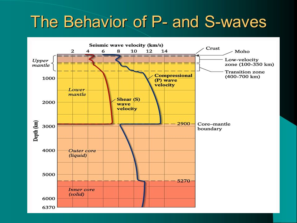 The Behavior of P- and S-waves