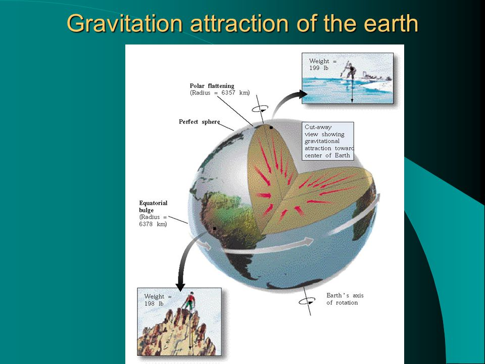 Gravitation attraction of the earth