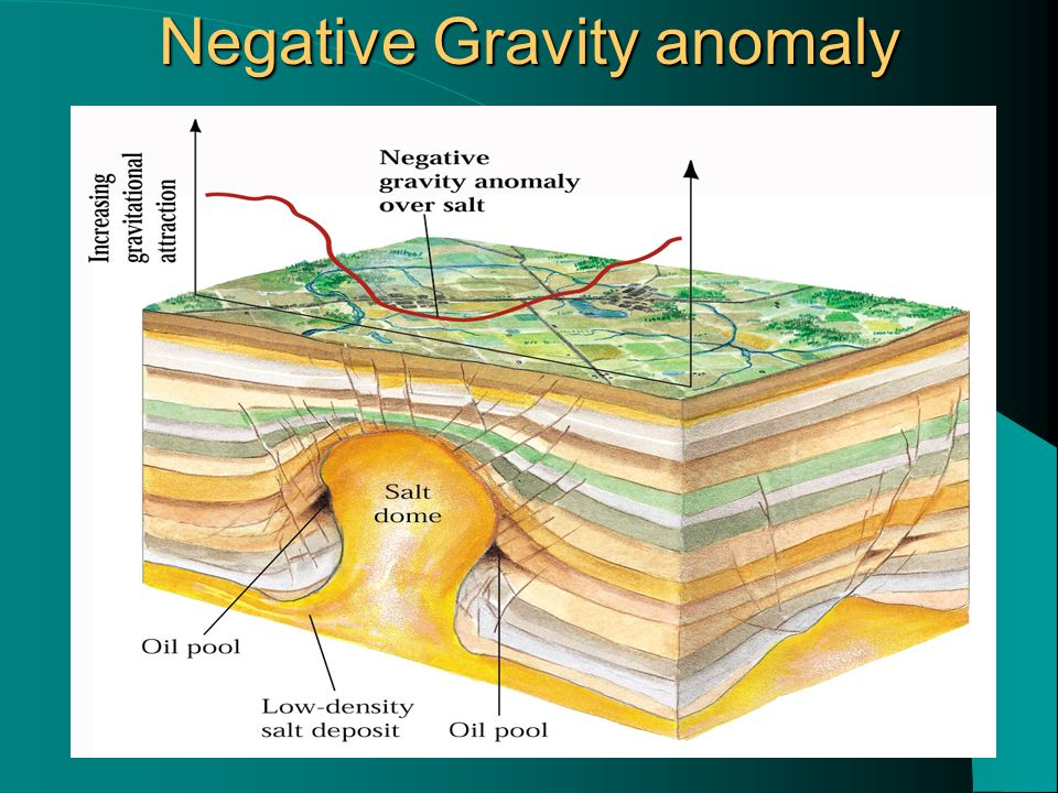 Negative Gravity anomaly