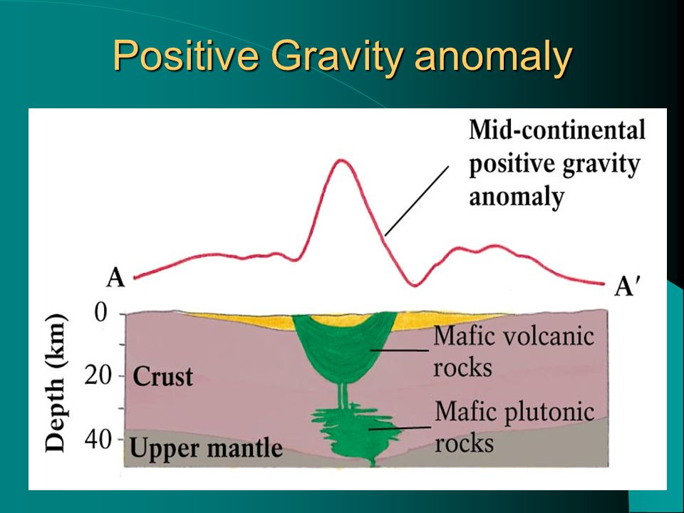 Positive Gravity anomaly