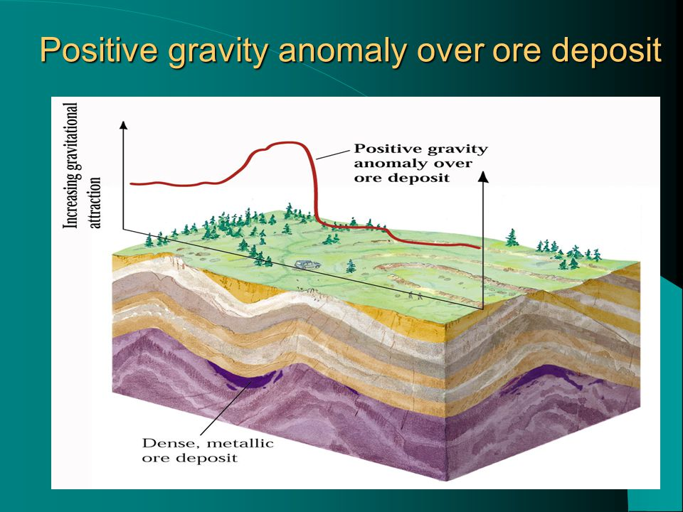 Positive gravity anomaly over ore deposit