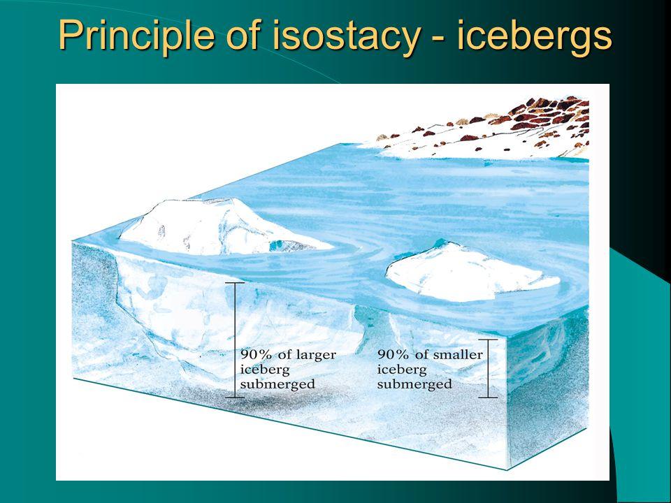 Principle of isostacy - icebergs