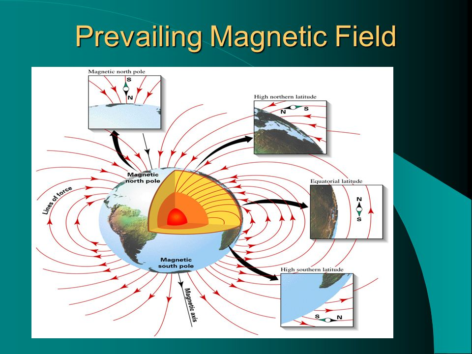 Prevailing Magnetic Field