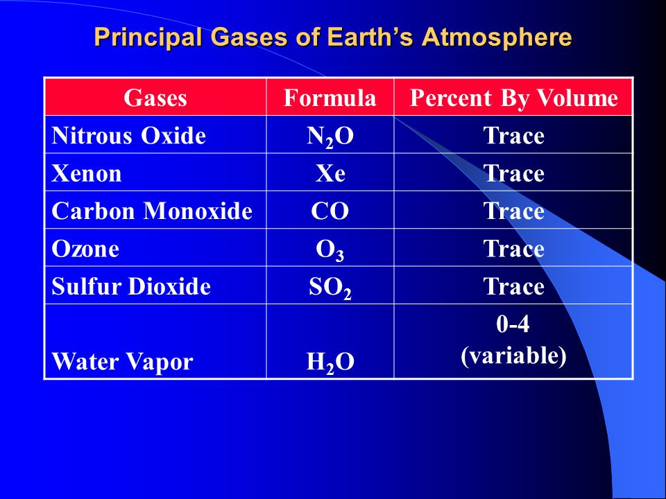 Principal Gases of Earth's Atmosphere