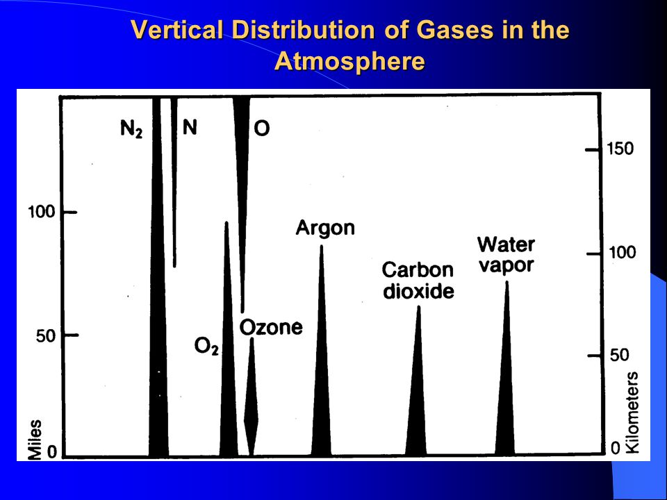 Vertical Distribution of Gases in the Atmosphere