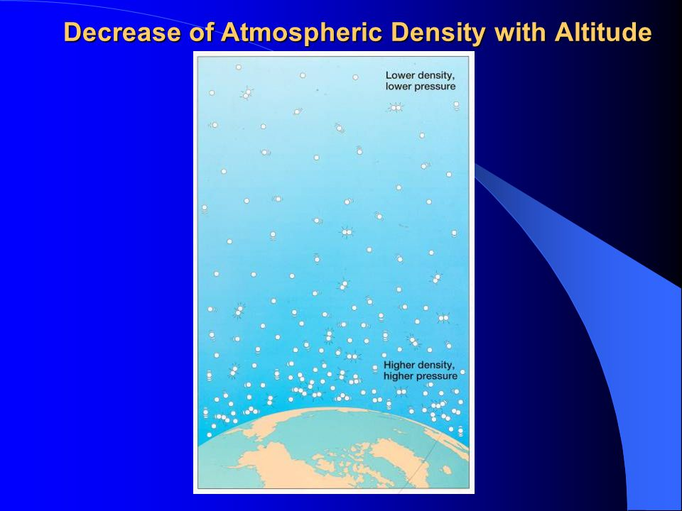 Decrease of Atmospheric Density with Altitude