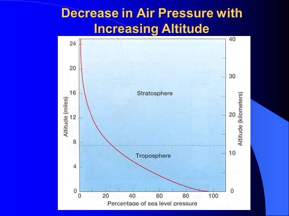Decrease in Air Pressure with Increasing Altitude