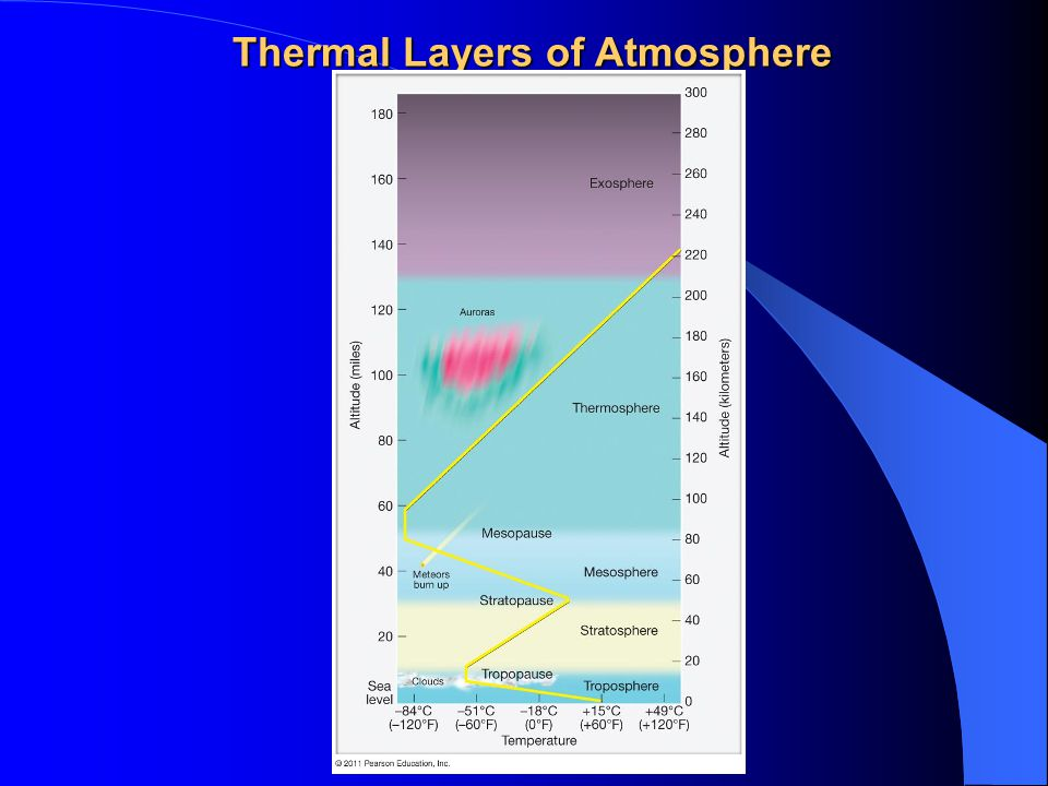 Thermal Layers of Atmosphere