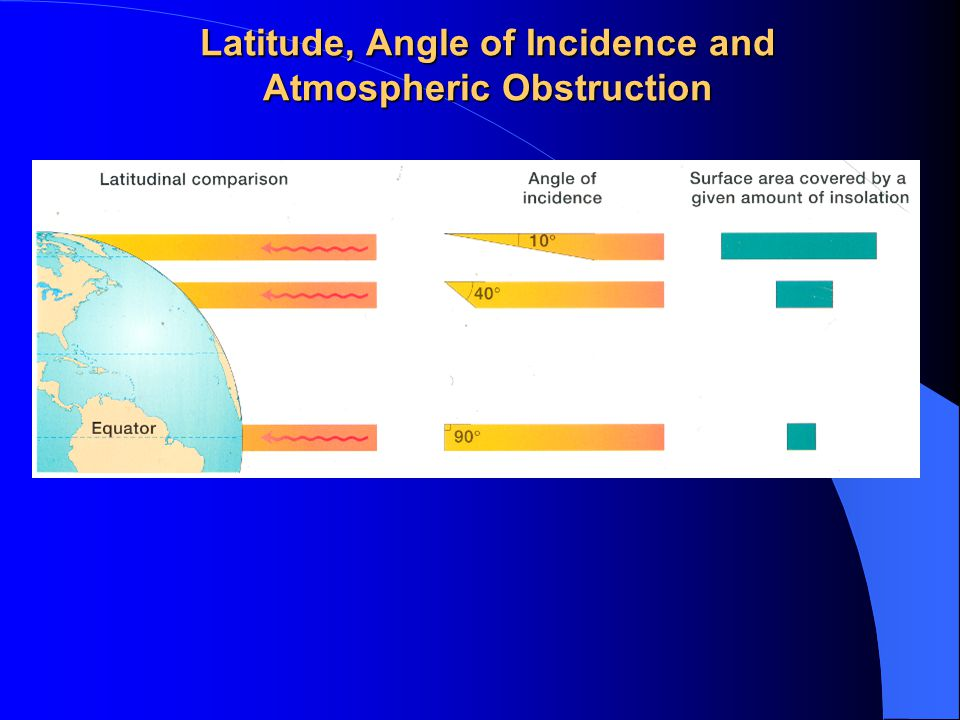 Latitude, Angle of Incidence and Atmospheric Obstruction