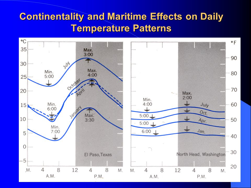 Continentality and Maritime Effects on Daily Temperature Patterns