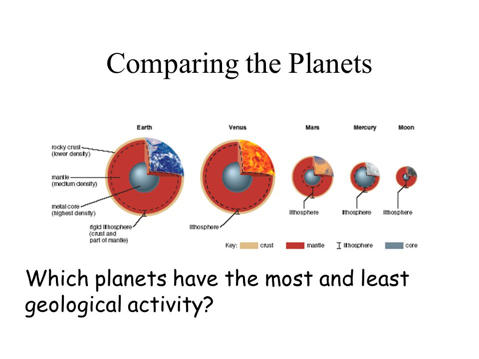 Comparing the Planets Which planets have the most and least geological activity