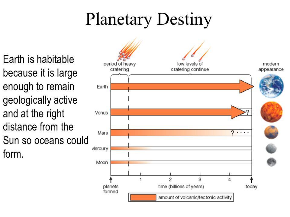 Planetary Destiny