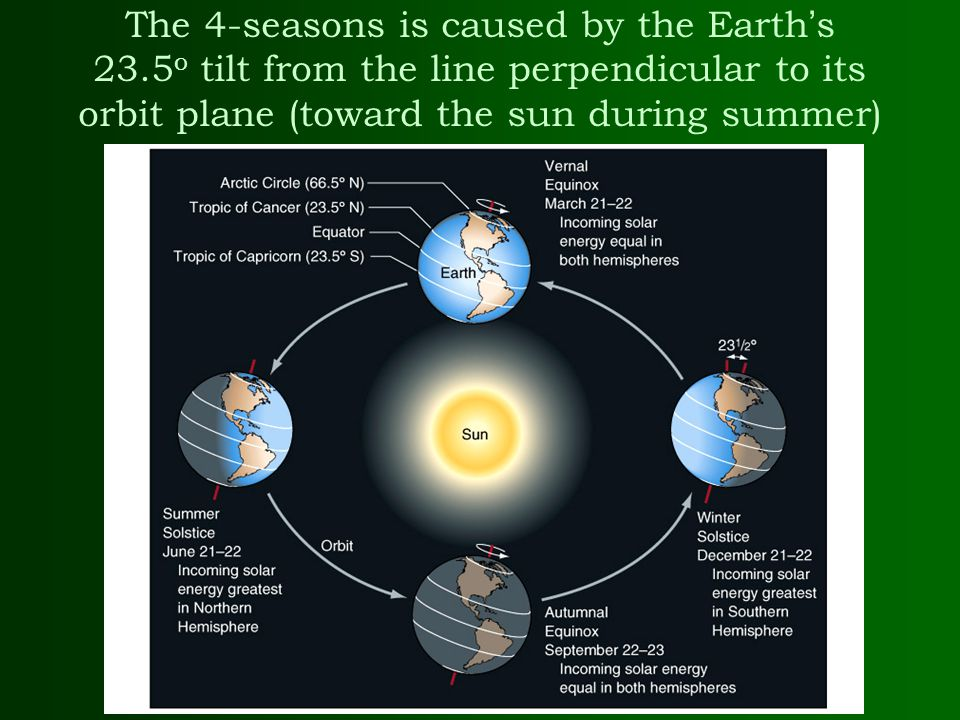 The 4-seasons is caused by the Earth's 23