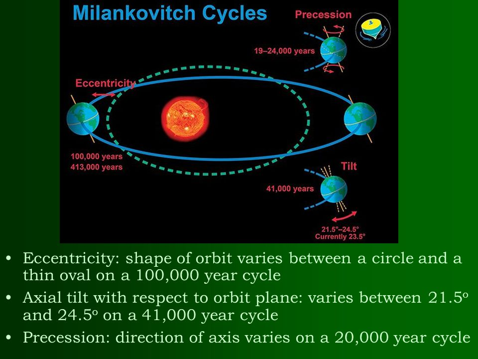 Eccentricity: shape of orbit varies between a circle and a thin oval on a 100,000 year cycle