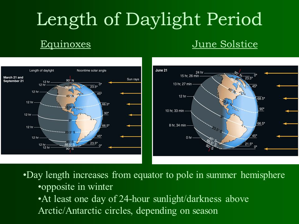 Length of Daylight Period
