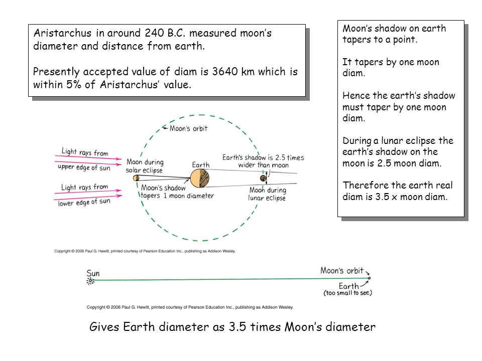Gives Earth diameter as 3.5 times Moon's diameter