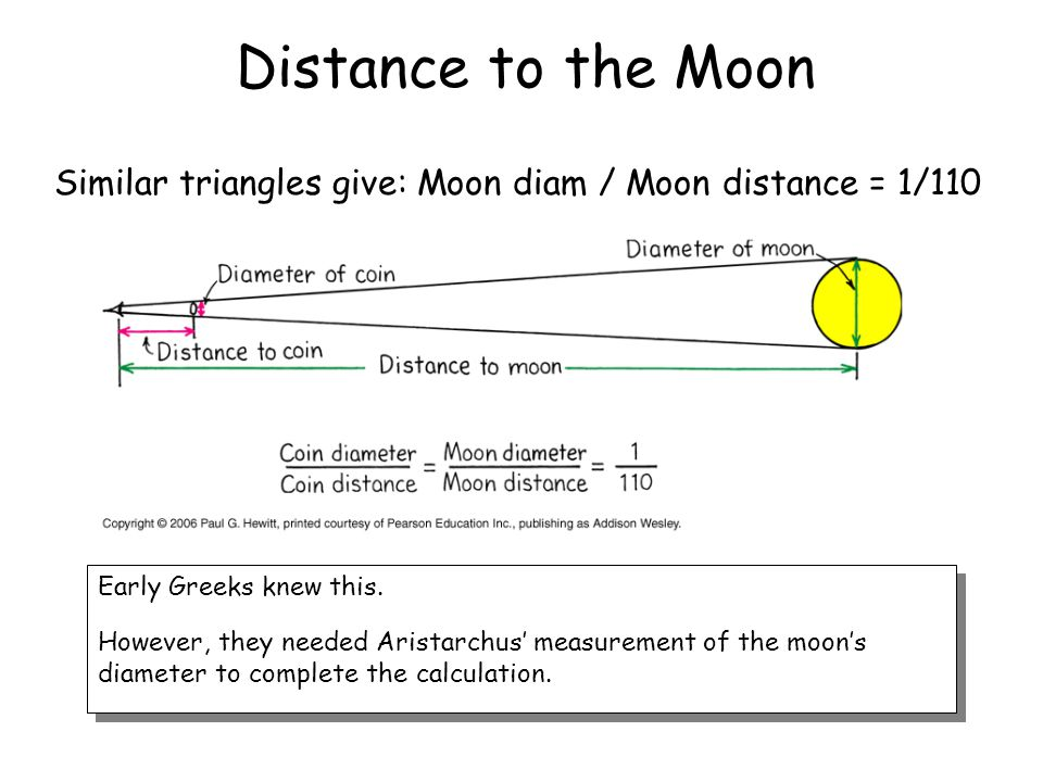 Distance to the Moon Similar triangles give: Moon diam / Moon distance = 1/110. Early Greeks knew this.