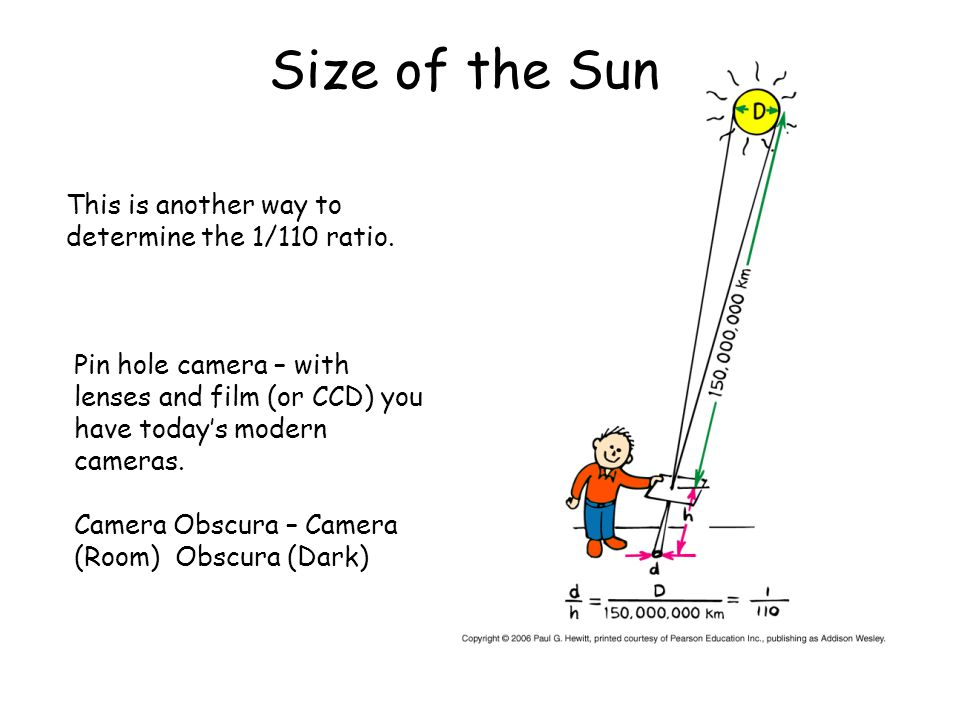 Size of the Sun This is another way to determine the 1/110 ratio.