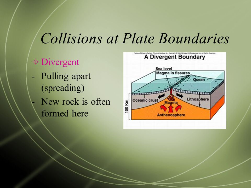 Collisions at Plate Boundaries