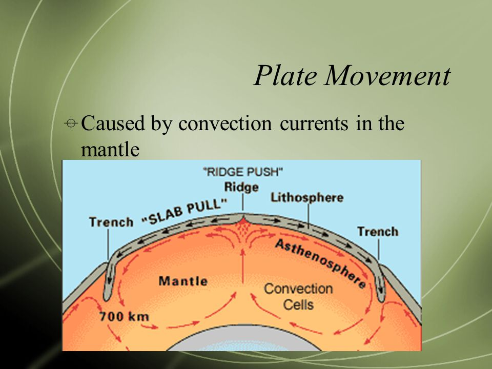Plate Movement Caused by convection currents in the mantle