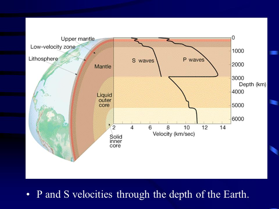 P and S velocities through the depth of the Earth.
