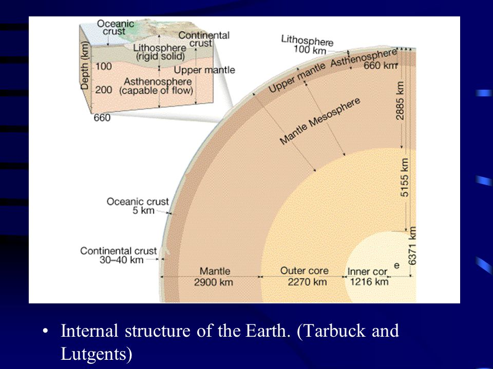 Internal structure of the Earth. (Tarbuck and Lutgents)