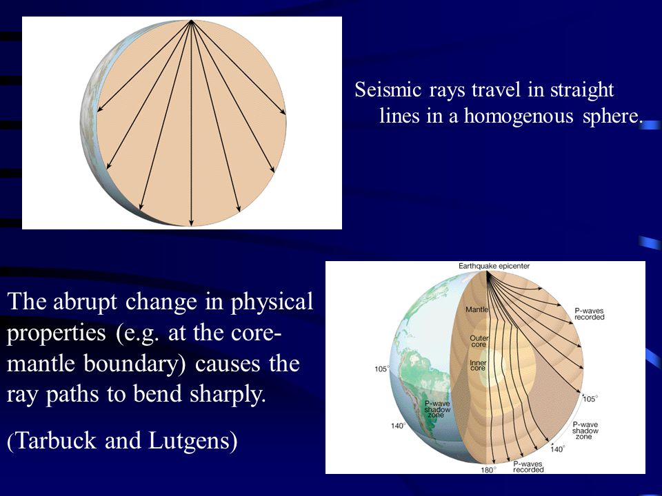 Seismic rays travel in straight lines in a homogenous sphere.